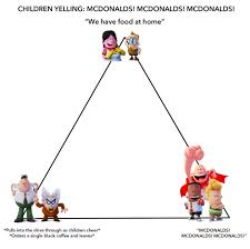 Meme Mcdonalds - captain underpants mcdonald s alignment chart know your meme