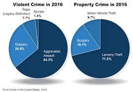 2016 crime statistics released u2014 fbi