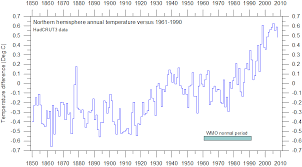 climate4you climateandhistory 1900 1949