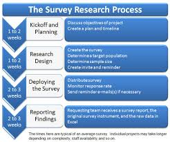 ieee conducting survey research