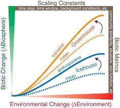 marine ecosystem responses to cenozoic global change science