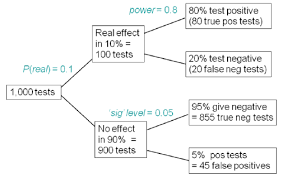 tree diagram to illustrate the false discovery rate