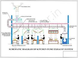 Kitchen Ventilation System Design Kitchen Ventilation System Kitchen Exhaust System Design Kitchen