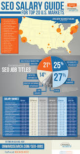 nyc guide infographic nyc u0026 la tops for seo jobs u0026 salaries by specialty