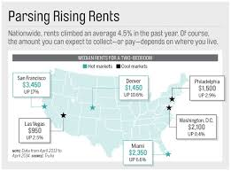 average rent per state thinking about becoming a landlord avoid these 6 rookie mistakes