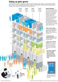 wells fargo center to get u201csmart u201d elevators u2013 the denver post