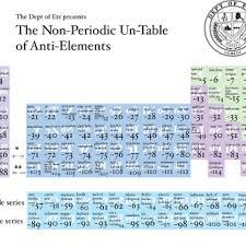 5th Element Periodic Table The Non Periodic Un Table Of Anti Elements Periodic Tables And