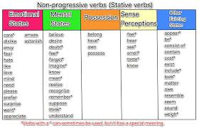 resume action verbs by category resume action words by category