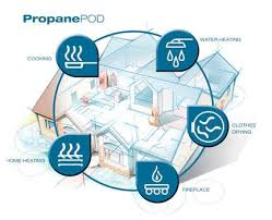 propane energy pod targets five key in home applications lp gas