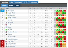 Premierleague Table Ghana Premier League Week 23 Review All Stars Return To The Top