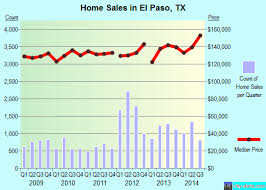El Paso Property Tax Records El Paso Tx Profile Population Maps Real Estate