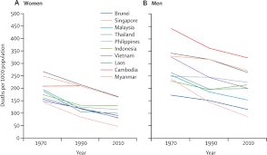 health and health care systems in southeast asia diversity and
