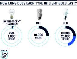 disco light bulb home depot long light bulbs disco ball light bulb 28 tubular bulb bulbrite