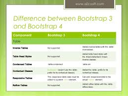 Bootstrap Table Width Bootstrap 3 Vs Bootstrap 4