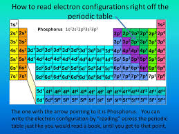 Periodic Table How To Read How To Read The Periodic Table Electron Configuration Periodic