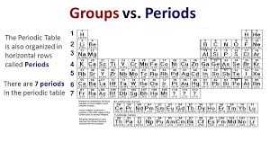 Periodic Table Periods And Groups Unit Matter Topic Periodic Table Of Elements Ppt Online