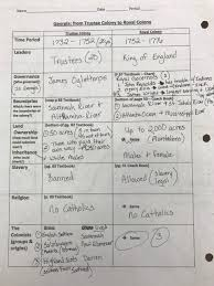 braswell rhonda georgia studies resources