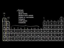 Periodic Table Periods And Groups The Periodic Table Groups And Periods Explained Youtube
