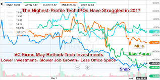 bursting vc tech bubble spells trouble for some office reits