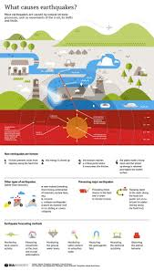best 25 what causes earthquakes ideas on pinterest earthquake