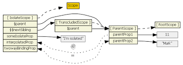 my thoughts on angularjs u003e 1 5 x directives templates and