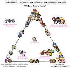 Alignment Chart Meme - mcdonald s alignment chart gaming edition resetera