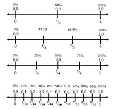 fractions decimals and percents number line ctspedmathdude
