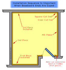 how to cut angles in front corners of hair installing baseboard with coped cuts at inside corners