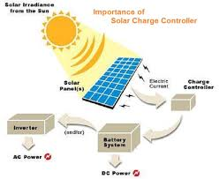 how do street lights work solar charge controllers what do they mean to us