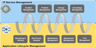 Service Desk Change Management Run Sap Solution Manager Like A Factory For Compliant Change And
