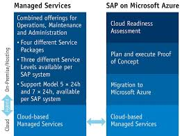 Azure Overview by Sap On Microsoft Azure Itpc Part Of A Perfect System