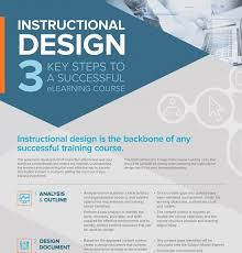 e learning strategy template design infographics elearning infographics
