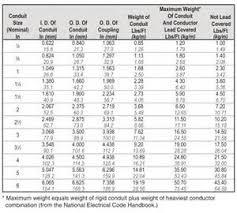 Conduit Fill Table Rigid Pvc Conduit Fill Table Wallpapers