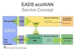 Ops It Service Desk Eads Ecowan Service Concept Eads Service Desk Helpvetia Genf Smc