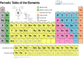 Table Of 4 by Berkeley Labs Periodic Table I