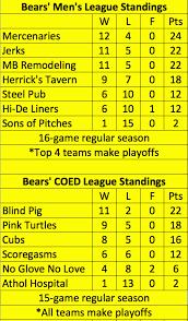 The Blind Pig Athol Bears Softball Home Facebook