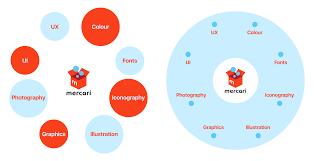 mercari europe design and branding strategy triple double