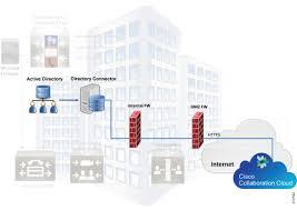 Cisco Spark Hybrid Services Design Guide Cisco