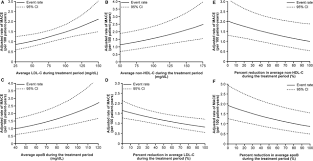 reductions in atherogenic lipids and major cardiovascular