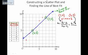 scatter plots and lines of best fit by hand youtube