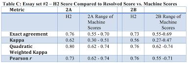 Pcat Essay Samples Ap Essay Grading Scale 19