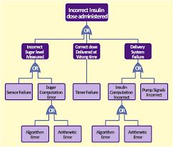 fta diagram hazard analysis accident analytic tree fta