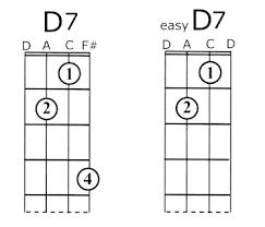 cathy u0027s chords songs for guitar u0026 uke beginner banjo songs