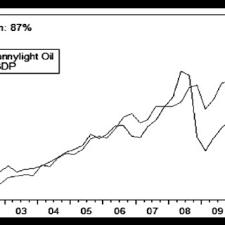 light sweet crude price reer versus oil price bonny light sweet crude oil