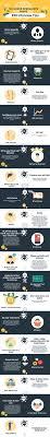 Tax Preparer Job Description Resume by 116 Best Resume Renovations Images On Pinterest Job Interviews