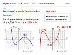 higher maths 1 2 2 graphs and transformations