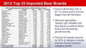 how much alcohol is in corona light u s beverage alcohol trends 2012