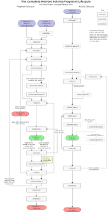 android application lifecycle after struggling with trying to figure out how various pieces fit