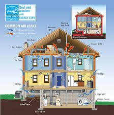 air sealing and insulation can why seal and insulate energy