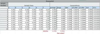 X Bar Table X Bar In Excel Appealing X Bar Table With Excel Bar Chart Width